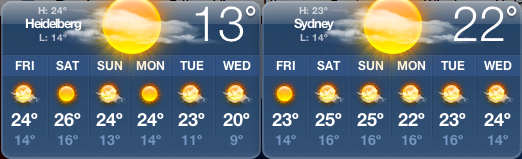 Weather in Sydney and Heidelberg in april 2007